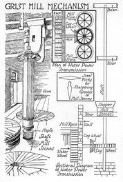 {Grist Mill Mechanism}