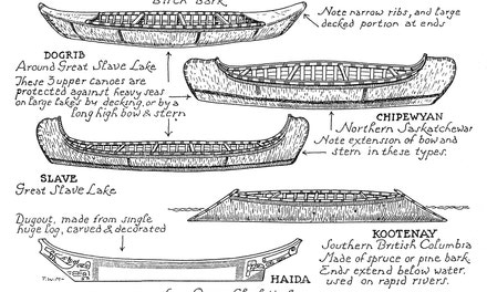 Western Indians' Canoes